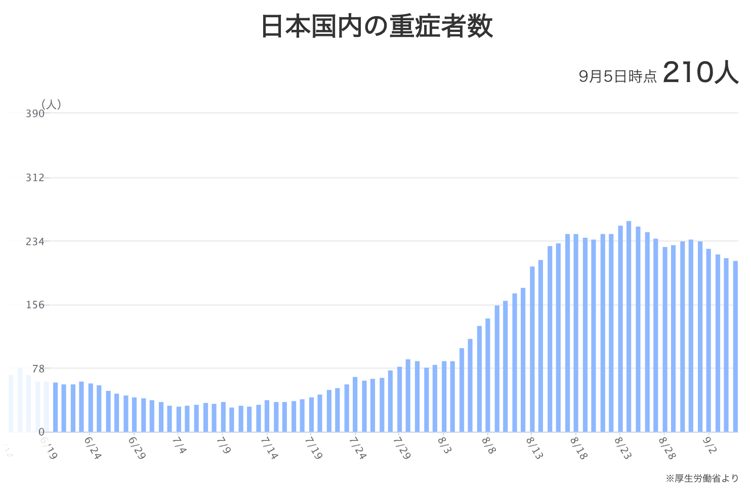 数 東京 重症 者